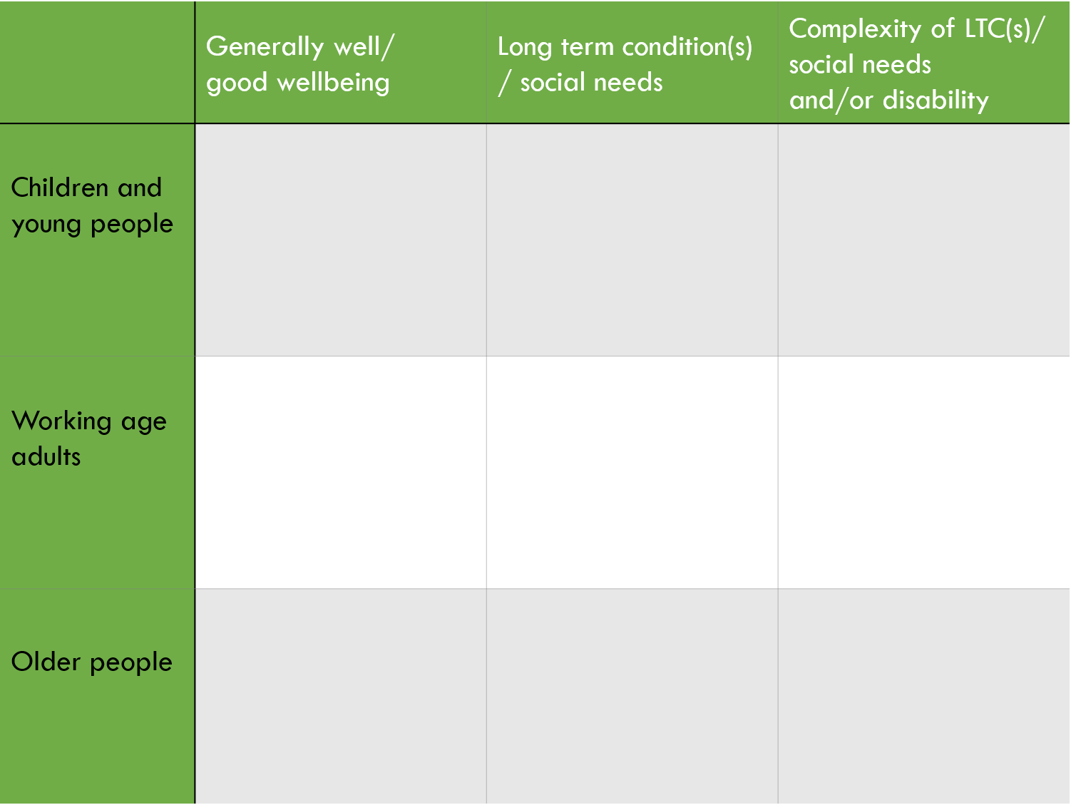 The primary care home population health management approach matrix